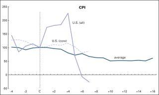 CPI-1