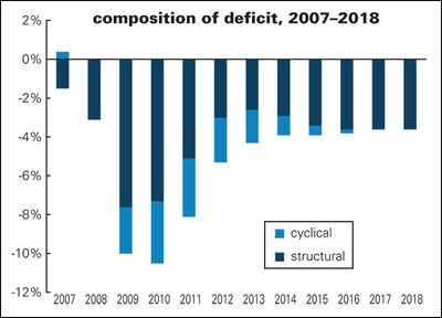Composition-of-the-deficit