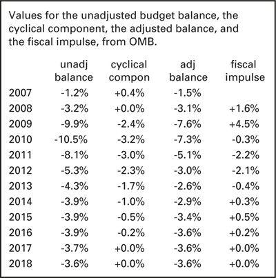 Unadjusted-budget-balance