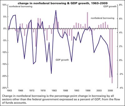 Nonfed-borrowing