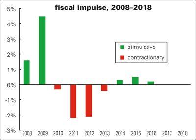 Fiscal-impulse