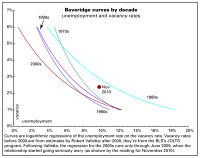 Beveridge-curves-Dec-2