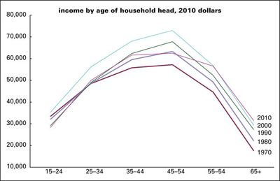 Income-age-profiles